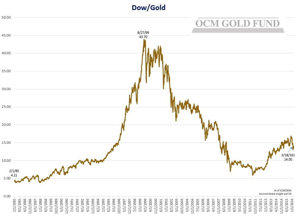 Dow-Gold Chart