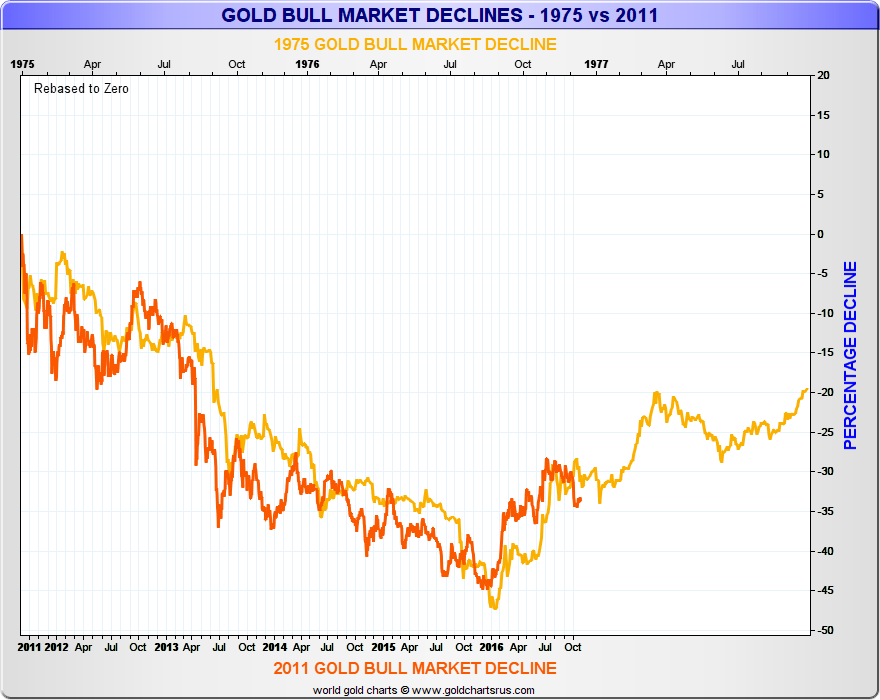 1975 vs 2011 Gold Bull Market