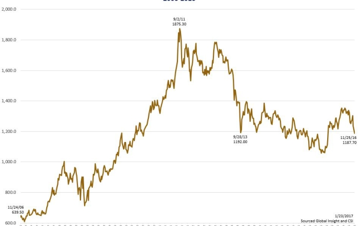 2006-2016 Gold Price Chart