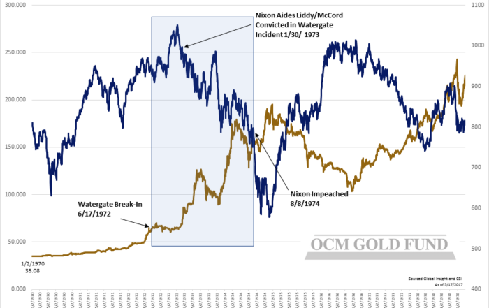 Gold-Dow Chart