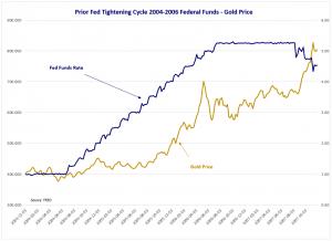 FedFundRate Chart