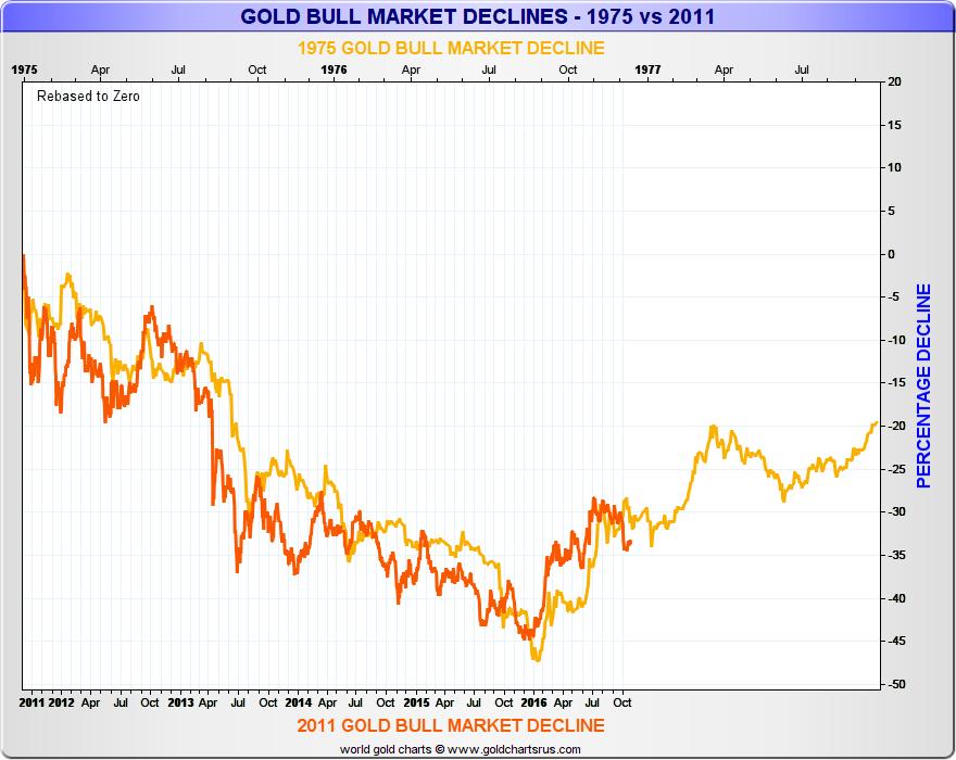 1975 vs 2011 Gold Bull Market