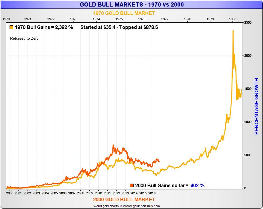 2000 Gold Bull Market